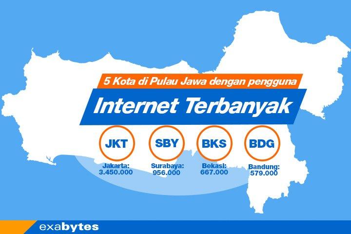 5 kota di Pulau Jawa dengan pengguna Internet terbanyak