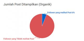 7 Rahasia Mendapatkan Facebook Like [Infographic]